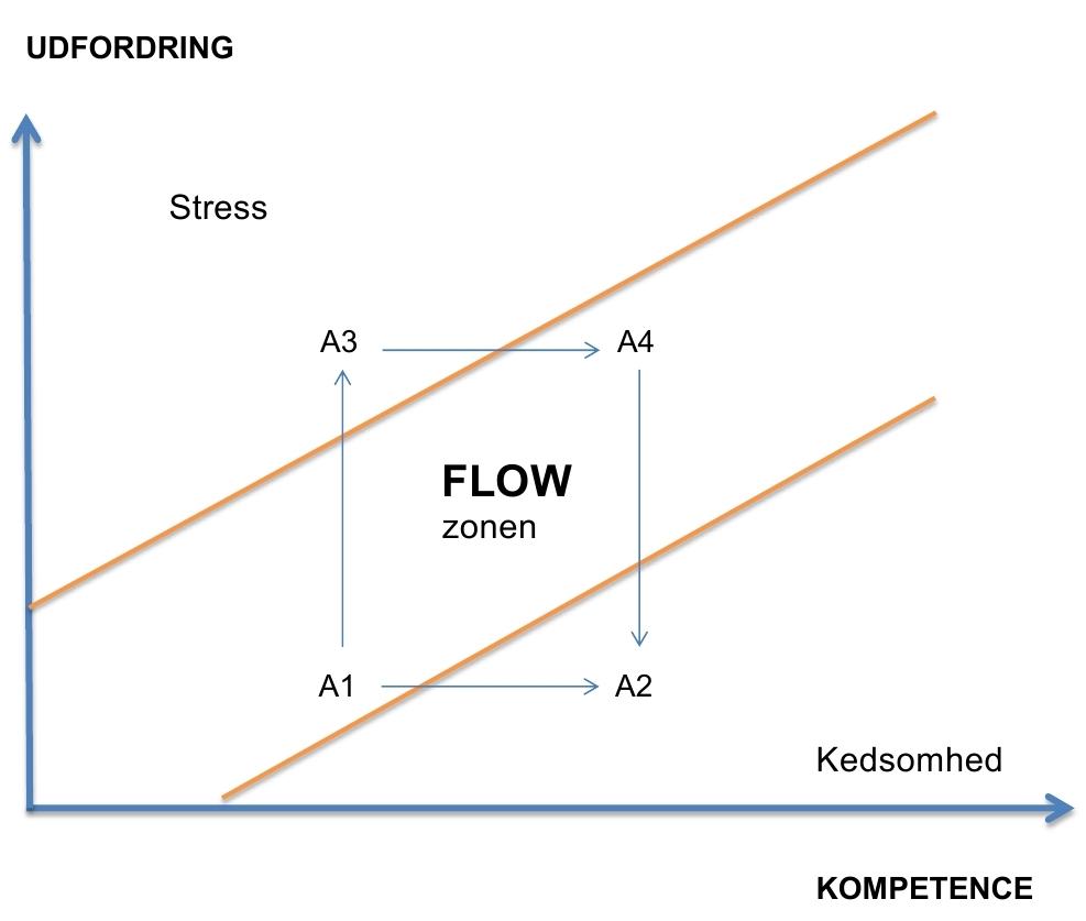 flow-kurve2